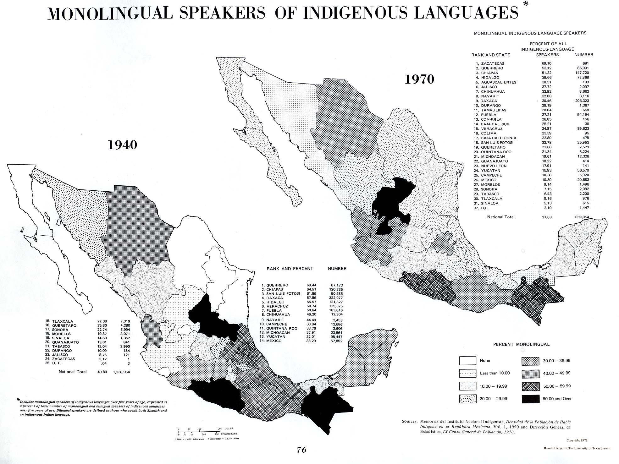 las principales lenguas indigenas: