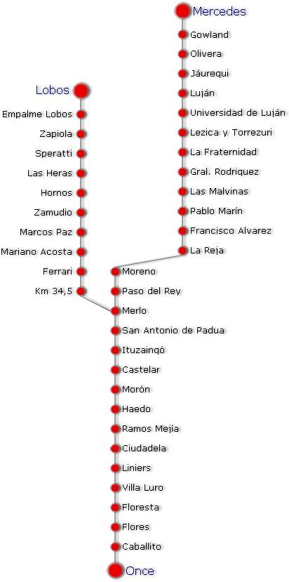 horarios tren sarmiento: